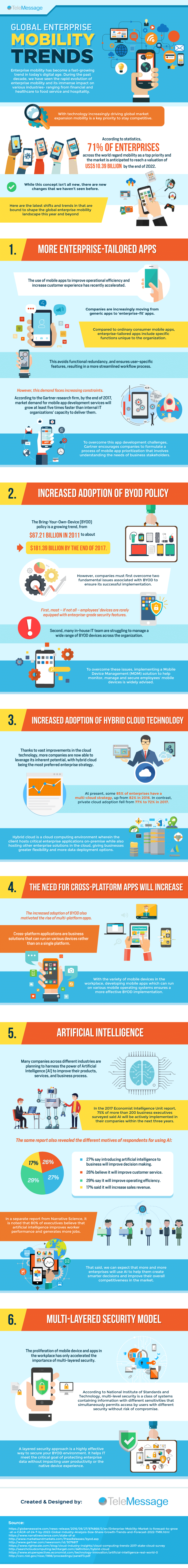 Global Enterprise Mobility Trends
