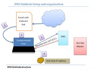 dns-sinkhole-setup