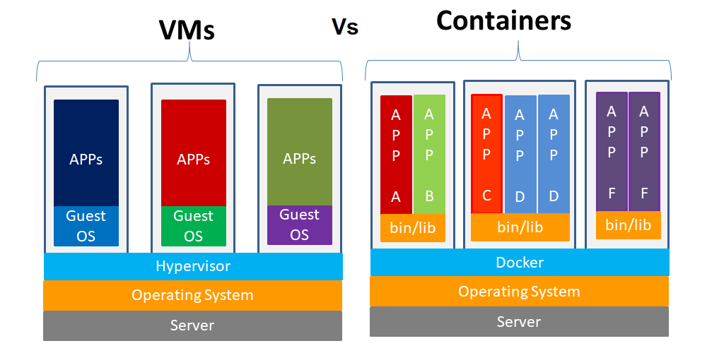 Containers Vs VMs : Top 5 Differences you must know